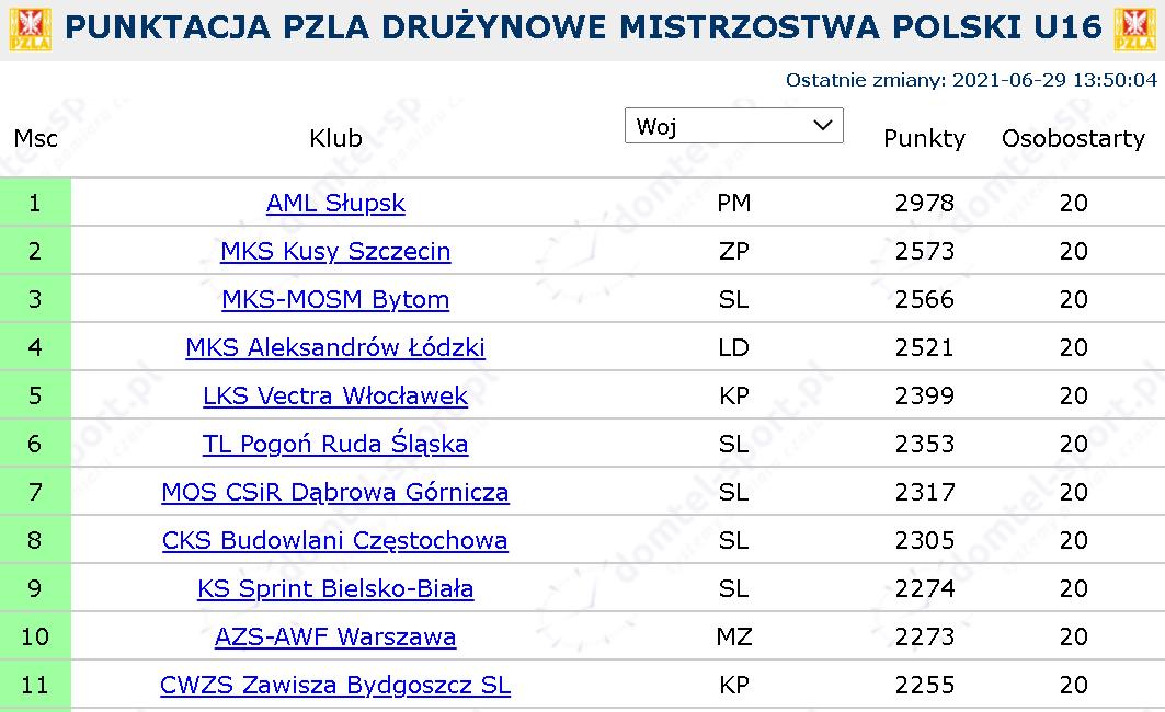 Drużynowe Mistrzostwa Polski