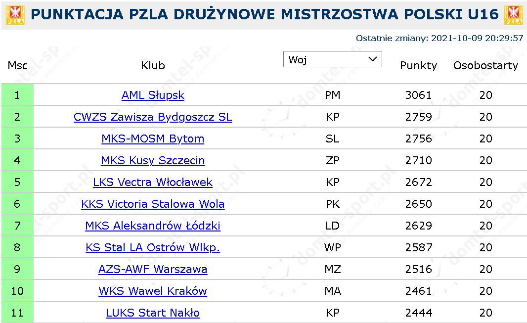 Drużynowe Mistrzostwa Polski U16